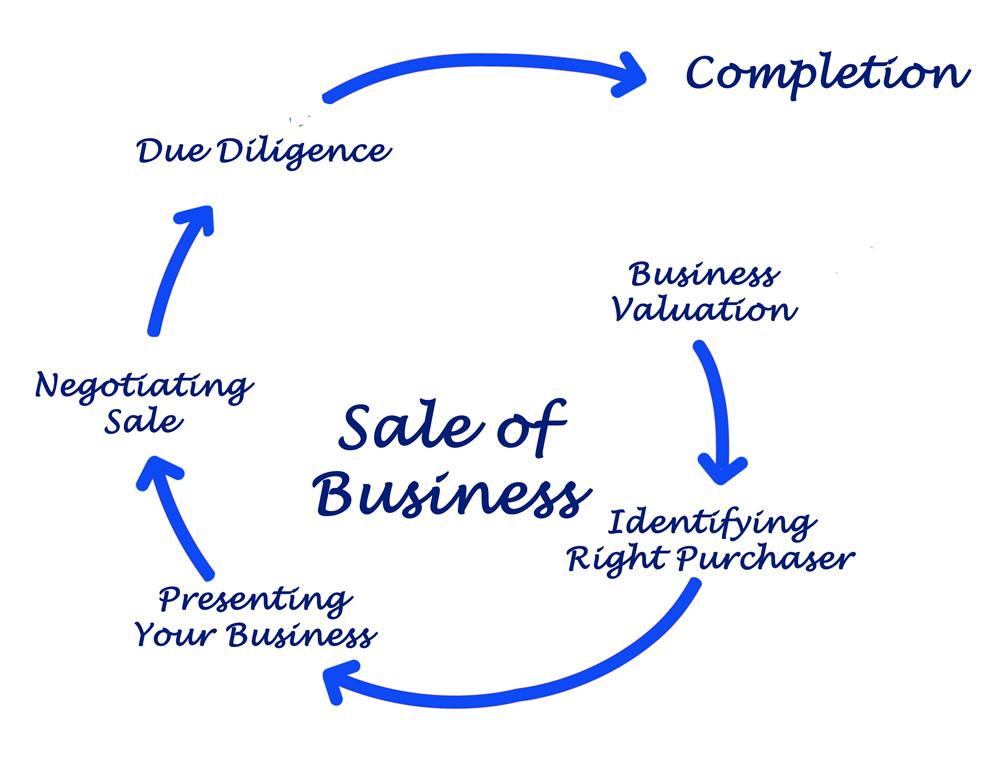 Maximize Business Proceeds